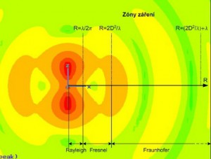 radiation_zones